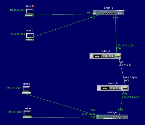 network simple static route