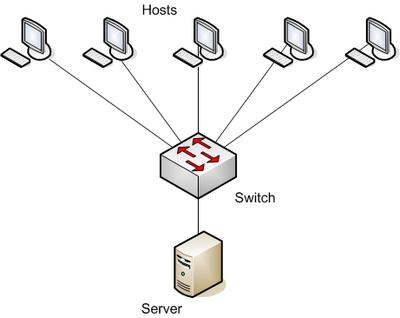 Alur packet data pada switch (kurang lebihnya cuy)