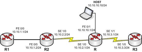 Sample diagram Static Routing...