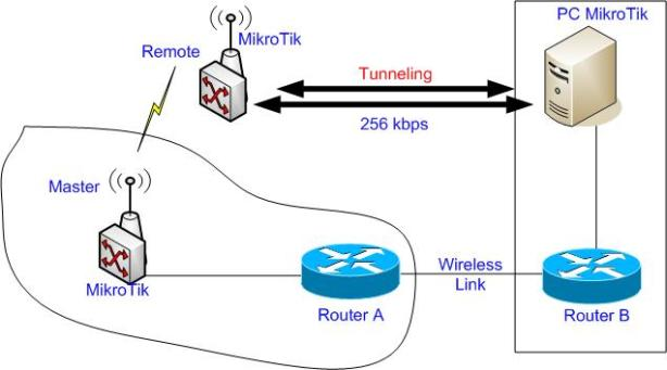 Diagram Network yang gue buat