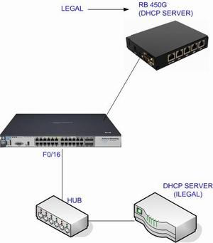 DHCP SERVER SCREENING