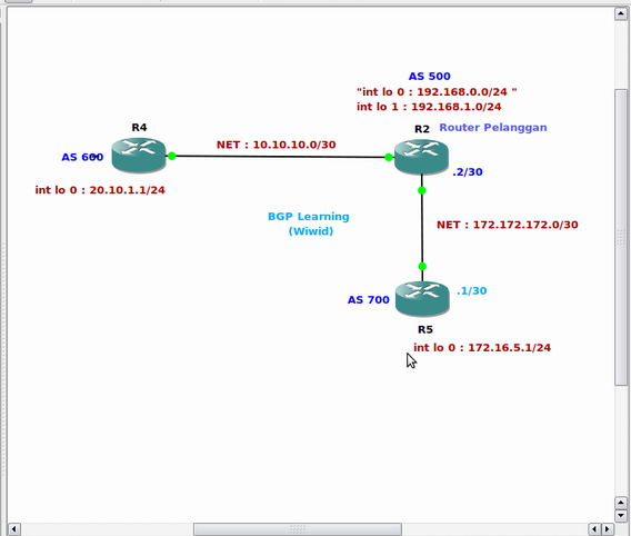 Screenshot-GNS3 - -home-widodo-Learning By Doing-Cisco-BGP with Static Route.net