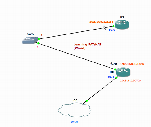 Screenshot-GNS3 - -home-widodo-Learning By Doing-Cisco-PAT-ACLs-with-Cloud.net