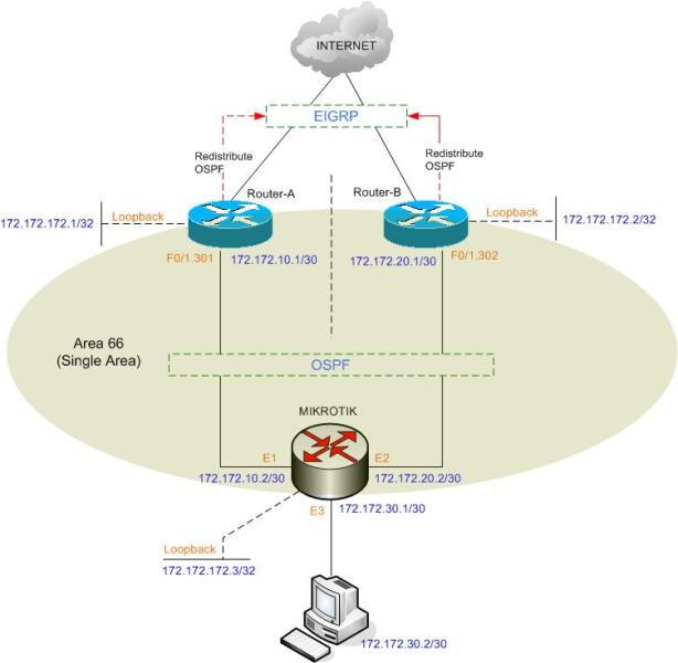 fail over mikrotik dg 2 router eigrp
