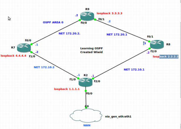 Screenshot-GNS3 - -home-widodo-Learning By Doing-Cisco-OSPF_working-Network OSPF.net-1